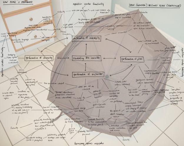 How Place is Performed Mind Map